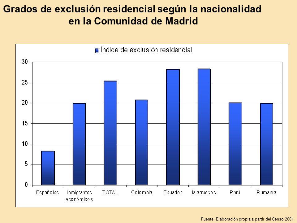 Grados de exclusión residencial según la nacionalidad en la Comunidad de Madrid Fuente: Elaboración propia a partir del Censo 2001