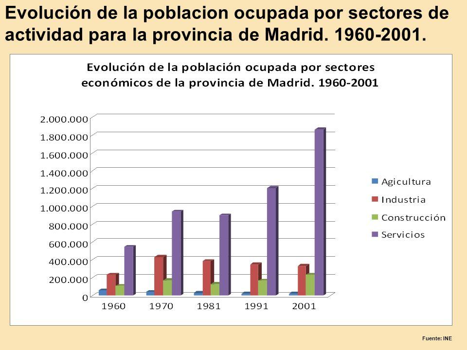 Evolución de la poblacion ocupada por sectores de actividad para la provincia de Madrid. 1960-2001. Fuente: INE