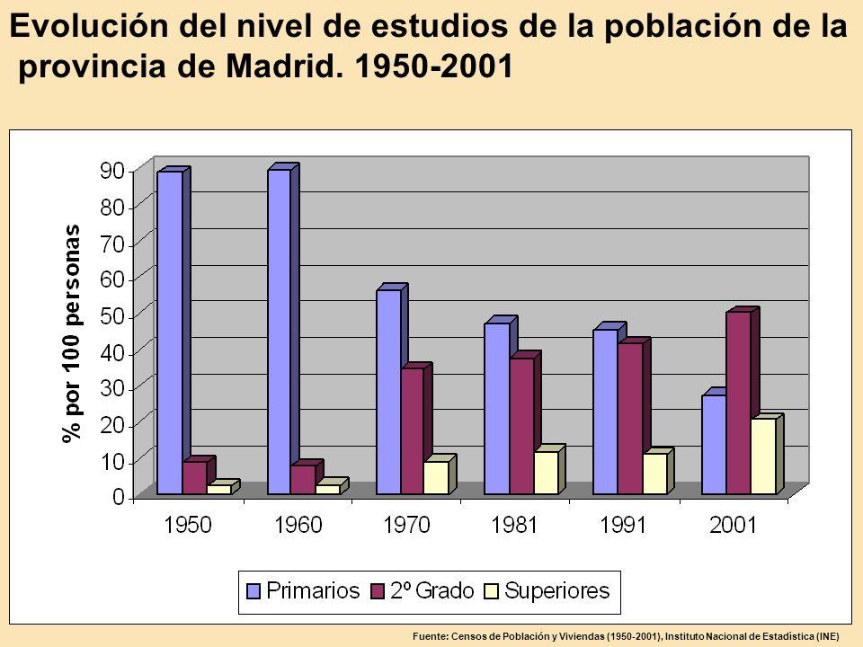 Evolución del nivel de estudios de la población de la provincia de Madrid. 1950-2001 Fuente: Censos de Población y Viviendas (1950-2001), Instituto Na