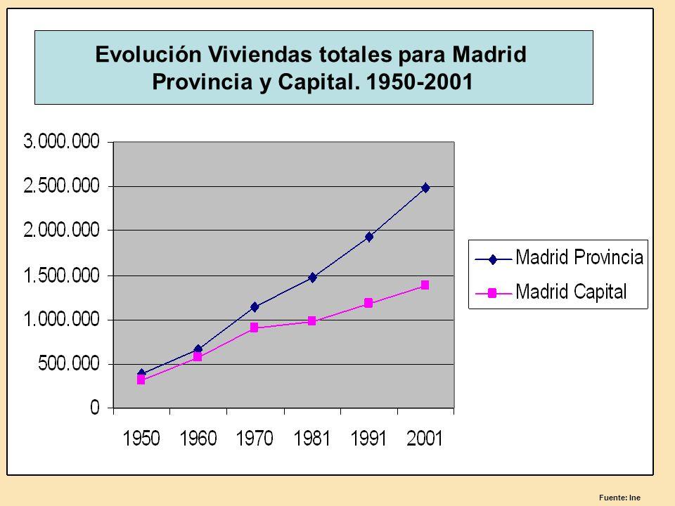 . Fuente: Ine Evolución Viviendas totales para Madrid Provincia y Capital. 1950-2001