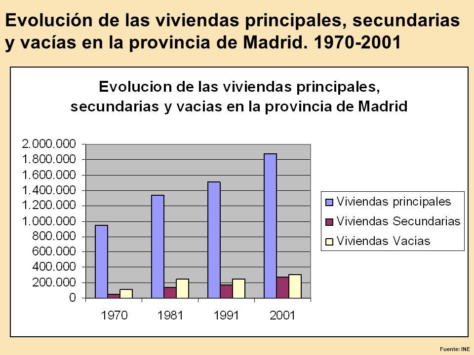 Evolución de las viviendas principales, secundarias y vacías en la provincia de Madrid. 1970-2001 Fuente: INE