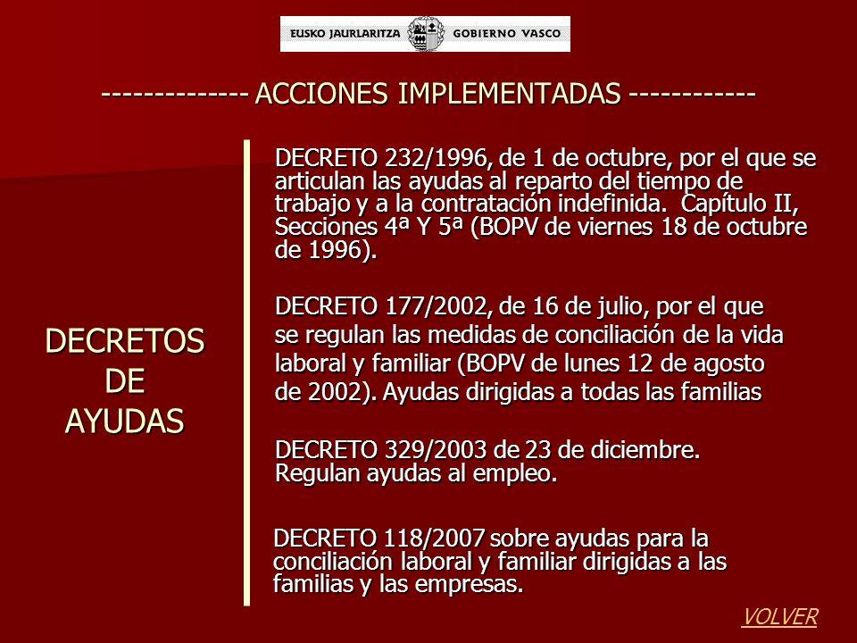 MEDIDAS IMPLEMENTADAS DECRETOS DE AYUDAS DECRETOS DE AYUDAS SERVICIOS