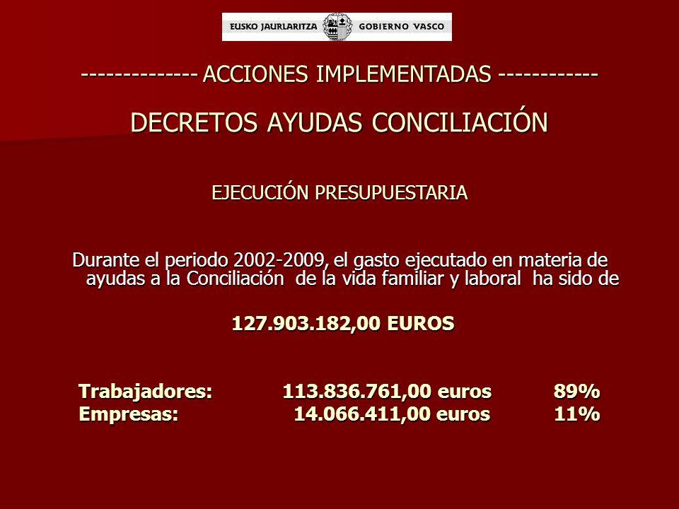 -------------- ACCIONES IMPLEMENTADAS ------------ DECRETO 118/2007 sobre ayudas para la conciliación laboral y familiar dirigidas a las familias y la