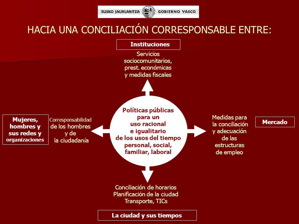¿CÓMO ENTENDEMOS LAS POLITICAS DE CONCILIACIÓN ? Medidas diversas y complementarias que den a los diferentes modelos familiares posibilidades de elegi