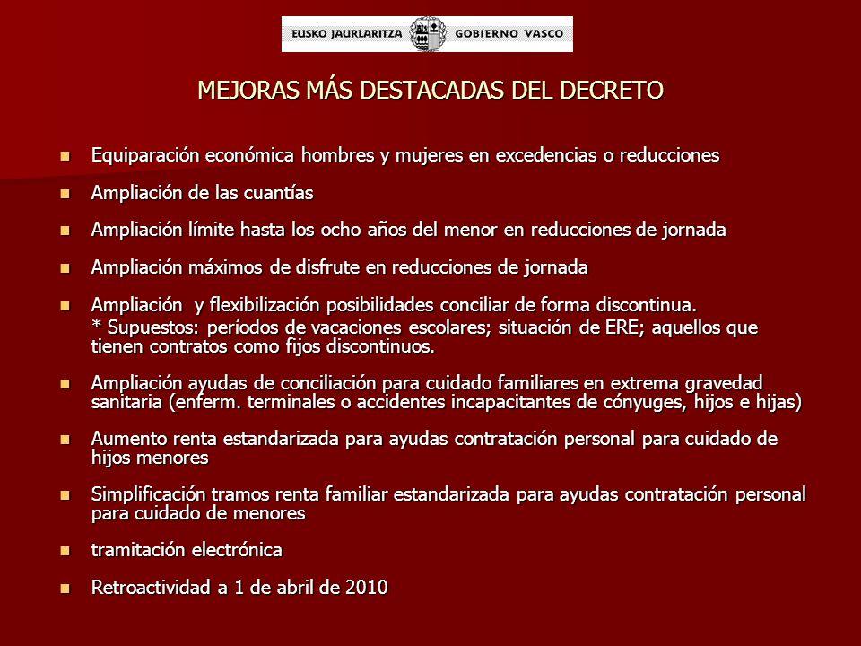 ANÁLISIS DEL DECRETO 118/2007, DE 17 DE JULIO, POR EL QUE SE REGULAN LAS MEDIDAS DE CONCILIACIÓN DE LA VIDA LABORAL Y FAMILIAR FORTALEZASDEBILIDADESOPORTUNIDADES Antecedentes de decretos con Medidas de Protección Social a Familias y Empresas, en materia de Conciliación Antecedentes de decretos con Medidas de Protección Social a Familias y Empresas, en materia de Conciliación Aprobación de la Ley 13/2008 de Apoyo a las Familias Aprobación de la Ley 13/2008 de Apoyo a las Familias Partida presupuestaria: 33.363.140,- Partida presupuestaria: 33.363.140,- Número de Solicitudes 2009: 45.800 Número de Solicitudes 2009: 45.800 Complejidad de la tramitación: Complejidad de la tramitación: - Cuatro veces al año - Cuatro veces al año - Exclusivamente presencial - Exclusivamente presencial Cuantías de ayudas Cuantías de ayudas Nivel de quejas Nivel de quejas Recomendaciones del Ararteko Recomendaciones del Ararteko Baja ejecución presupuestaria de las dos líneas planteadas nuevas en el Decreto 118/2007 Baja ejecución presupuestaria de las dos líneas planteadas nuevas en el Decreto 118/2007 - dependencia - dependencia - contratación para cuidado de menores - contratación para cuidado de menores Fracaso de la política de discriminación económica a favor de los hombres Fracaso de la política de discriminación económica a favor de los hombres Avances en TIC´s Avances en TIC´s La E administración La E administración Existencia de una cuantía presupuestaria no ejecutada Existencia de una cuantía presupuestaria no ejecutada Consideración de la Conciliación como tema estratégico del Departamento.
