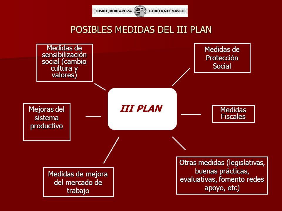 III PLAN DE APOYO A LAS FAMILIAS 2011-2015: INSTRUMENTO ARTICULADOR DE LA ESTRATÉGICA PARA LA CONCILIACIÓN Plan a desarrollar desde las siguientes per