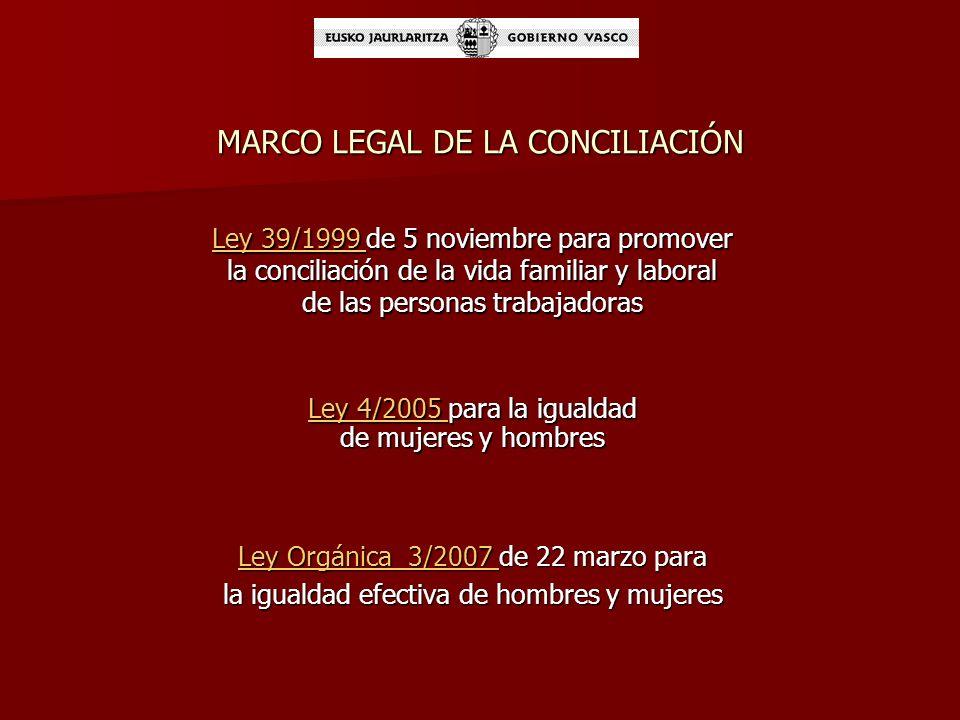 MARCO LEGAL DE LA CONCILIACIÓN Ley Orgánica 3/2007 Ley Orgánica 3/2007 de 22 marzo para Ley Orgánica 3/2007 la igualdad efectiva de hombres y mujeres Ley 39/1999 Ley 39/1999 de 5 noviembre para promover la conciliación de la vida familiar y laboral de las personas trabajadoras Ley 39/1999 Ley 4/2005 para la igualdad de mujeres y hombres Ley 4/2005 para la igualdad de mujeres y hombres