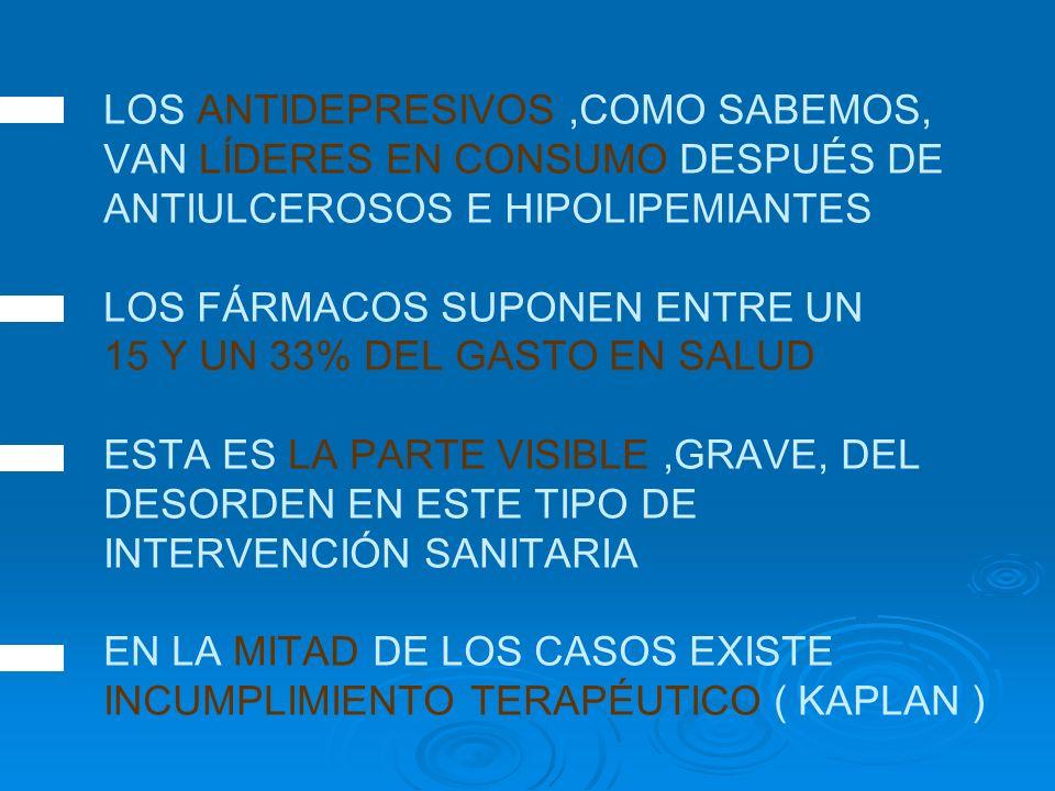 LOS ANTIDEPRESIVOS,COMO SABEMOS, VAN LÍDERES EN CONSUMO DESPUÉS DE ANTIULCEROSOS E HIPOLIPEMIANTES LOS FÁRMACOS SUPONEN ENTRE UN 15 Y UN 33% DEL GASTO EN SALUD ESTA ES LA PARTE VISIBLE,GRAVE, DEL DESORDEN EN ESTE TIPO DE INTERVENCIÓN SANITARIA EN LA MITAD DE LOS CASOS EXISTE INCUMPLIMIENTO TERAPÉUTICO ( KAPLAN )