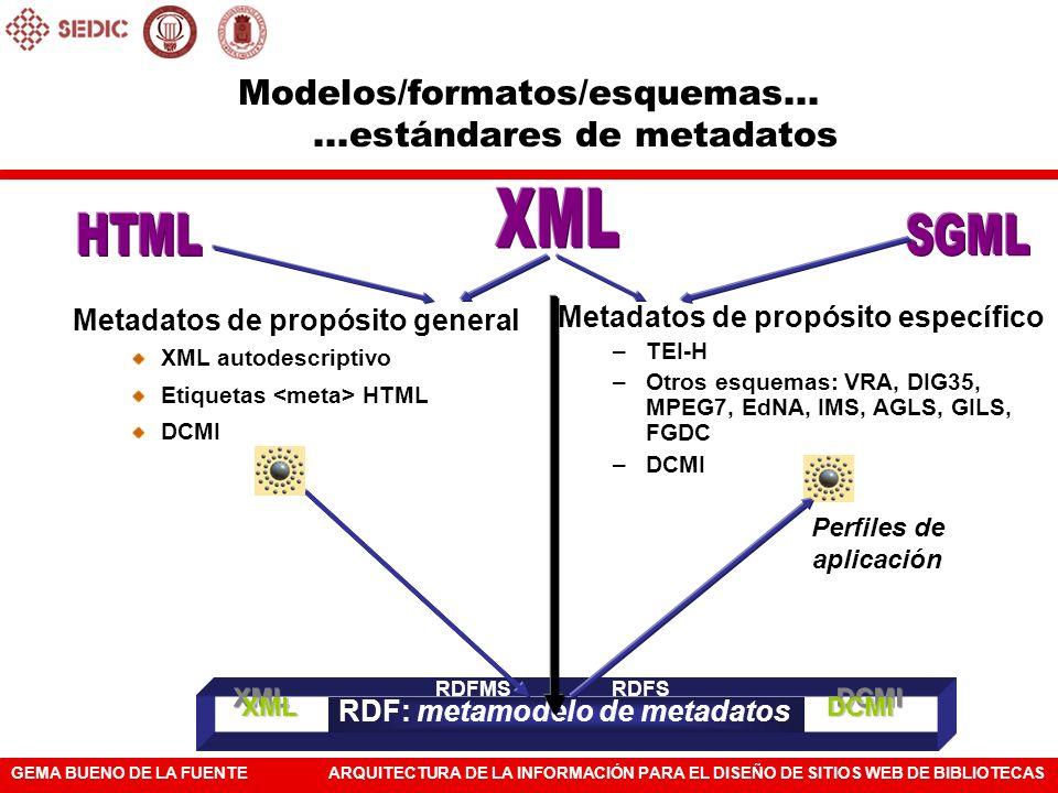 GEMA BUENO DE LA FUENTEARQUITECTURA DE LA INFORMACIÓN PARA EL DISEÑO DE SITIOS WEB DE BIBLIOTECAS Modelos/formatos/esquemas......estándares de metadat