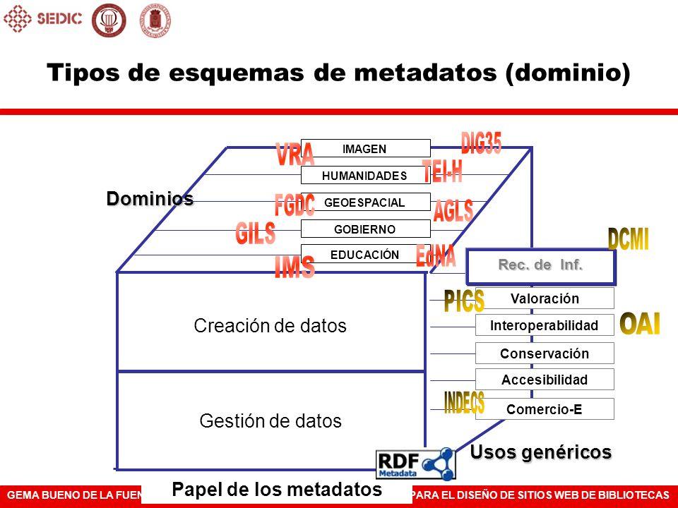GEMA BUENO DE LA FUENTEARQUITECTURA DE LA INFORMACIÓN PARA EL DISEÑO DE SITIOS WEB DE BIBLIOTECAS Papel de los metadatos Tipos de esquemas de metadato