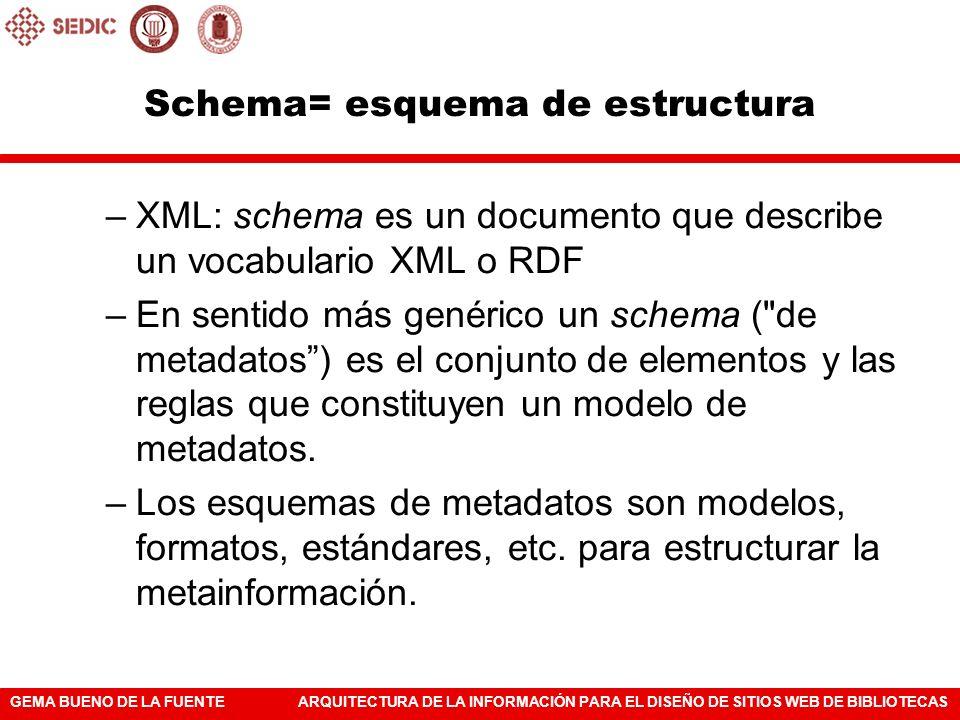 GEMA BUENO DE LA FUENTEARQUITECTURA DE LA INFORMACIÓN PARA EL DISEÑO DE SITIOS WEB DE BIBLIOTECAS Schema= esquema de estructura –XML: schema es un doc