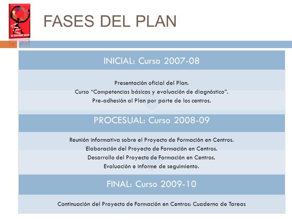 FASES DEL PLAN FINAL: Curso 2009-10 Continuación del Proyecto de Formación en Centros: Cuaderno de Tareas PROCESUAL: Curso 2008-09 Reunión informativa sobre el Proyecto de Formación en Centros.
