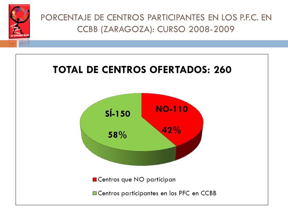 PORCENTAJE DE CENTROS PARTICIPANTES EN LOS P.F.C. EN CCBB (ZARAGOZA): CURSO 2008-2009