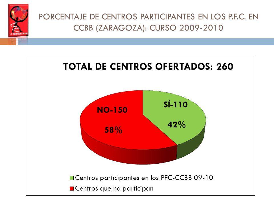 PORCENTAJE DE CENTROS PARTICIPANTES EN LOS P.F.C. EN CCBB (ZARAGOZA): CURSO 2009-2010