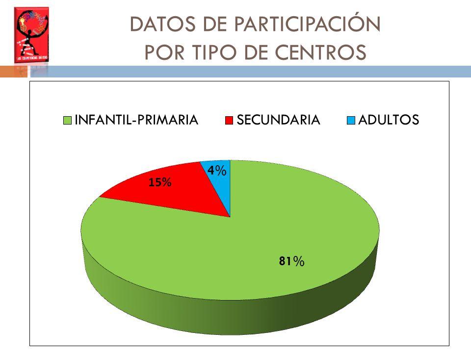 DATOS DE PARTICIPACIÓN POR TIPO DE CENTROS