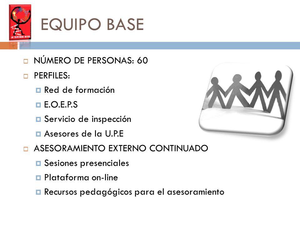 EQUIPO BASE NÚMERO DE PERSONAS: 60 PERFILES: Red de formación E.O.E.P.S Servicio de inspección Asesores de la U.P.E ASESORAMIENTO EXTERNO CONTINUADO Sesiones presenciales Plataforma on-line Recursos pedagógicos para el asesoramiento