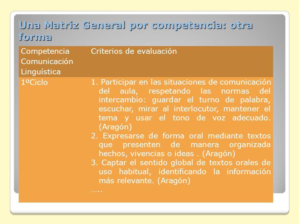 Una Matriz General por competencia: otra forma Competencia Comunicación Linguística Criterios de evaluación 1ºCiclo 1. Participar en las situaciones d