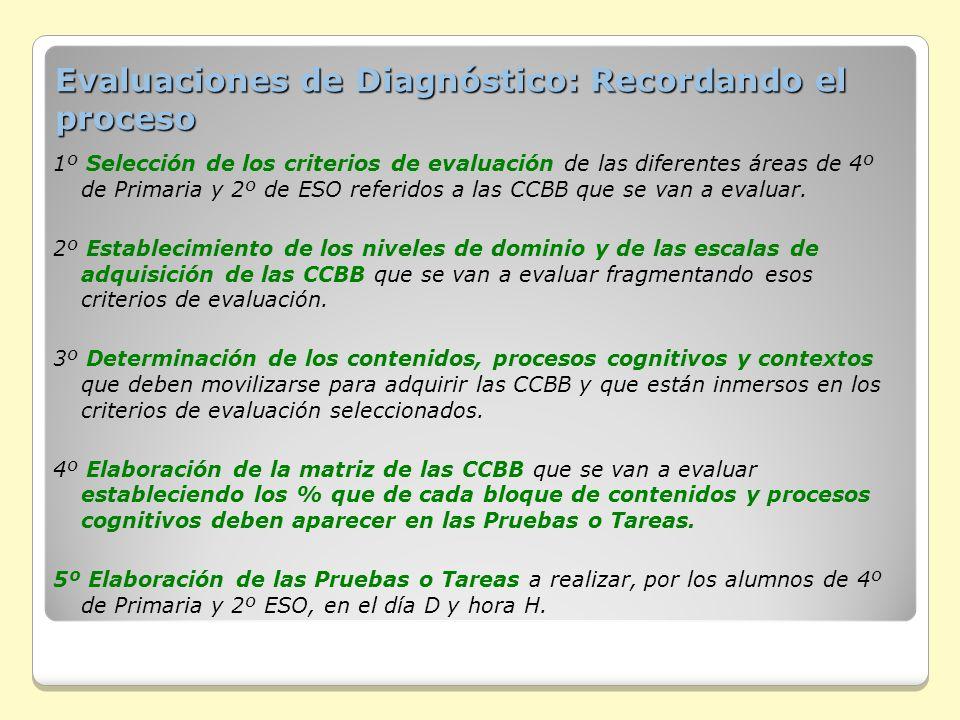 Evaluaciones de Diagnóstico: Recordando el proceso 1º Selección de los criterios de evaluación de las diferentes áreas de 4º de Primaria y 2º de ESO r