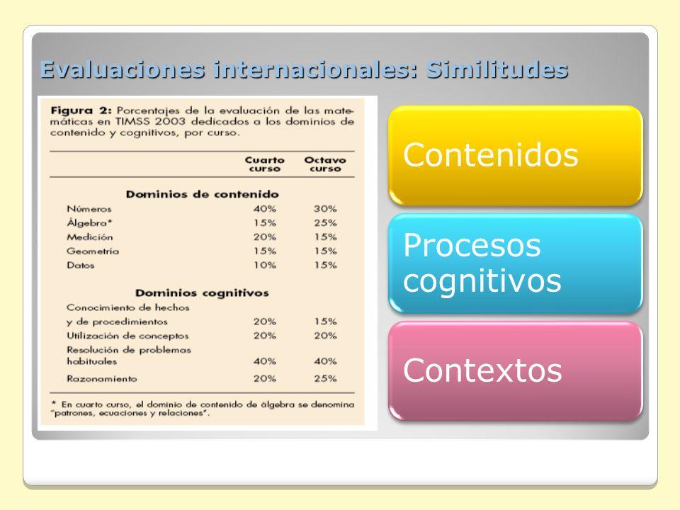 Evaluaciones internacionales: Similitudes Contenidos Procesos cognitivos Contextos