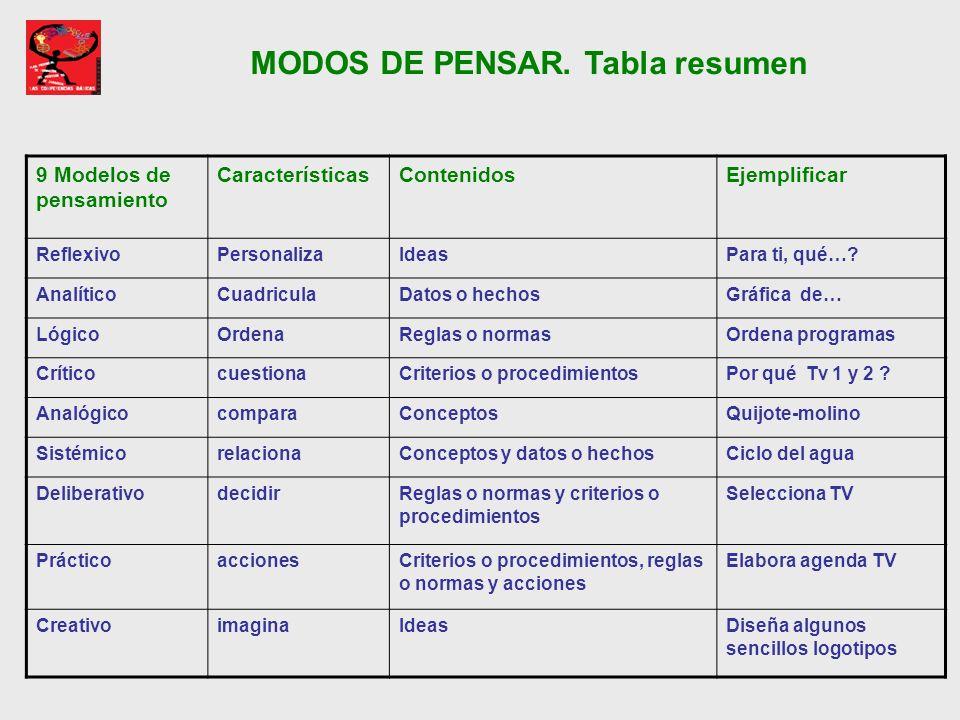 MODOS DE PENSAR. Tabla resumen 9 Modelos de pensamiento CaracterísticasContenidosEjemplificar ReflexivoPersonalizaIdeasPara ti, qué…? AnalíticoCuadric