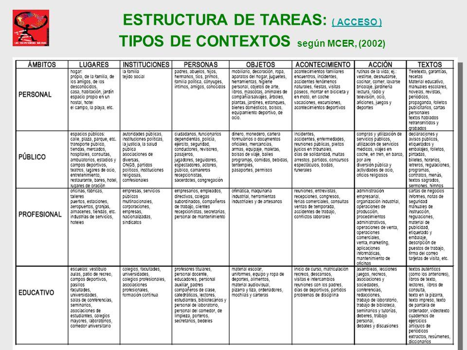 ESTRUCTURA DE TAREAS: ( ACCESO ) TIPOS DE CONTEXTOS según MCER, (2002) ( ACCESO )