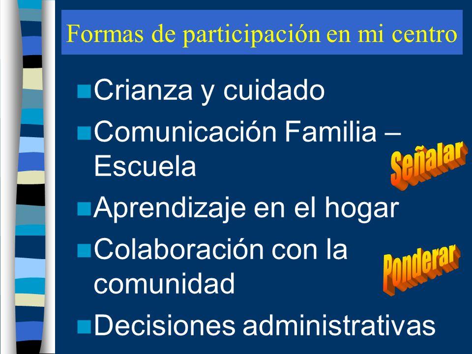 Formas de participación en mi centro Crianza y cuidado Comunicación Familia – Escuela Aprendizaje en el hogar Colaboración con la comunidad Decisiones