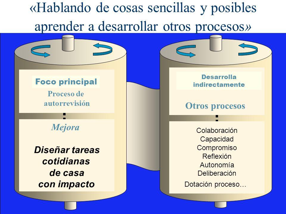 Proceso de autorrevisión Mejora Diseñar tareas cotidianas de casa con impacto Foco principal Otros procesos Colaboración Capacidad Compromiso Reflexió