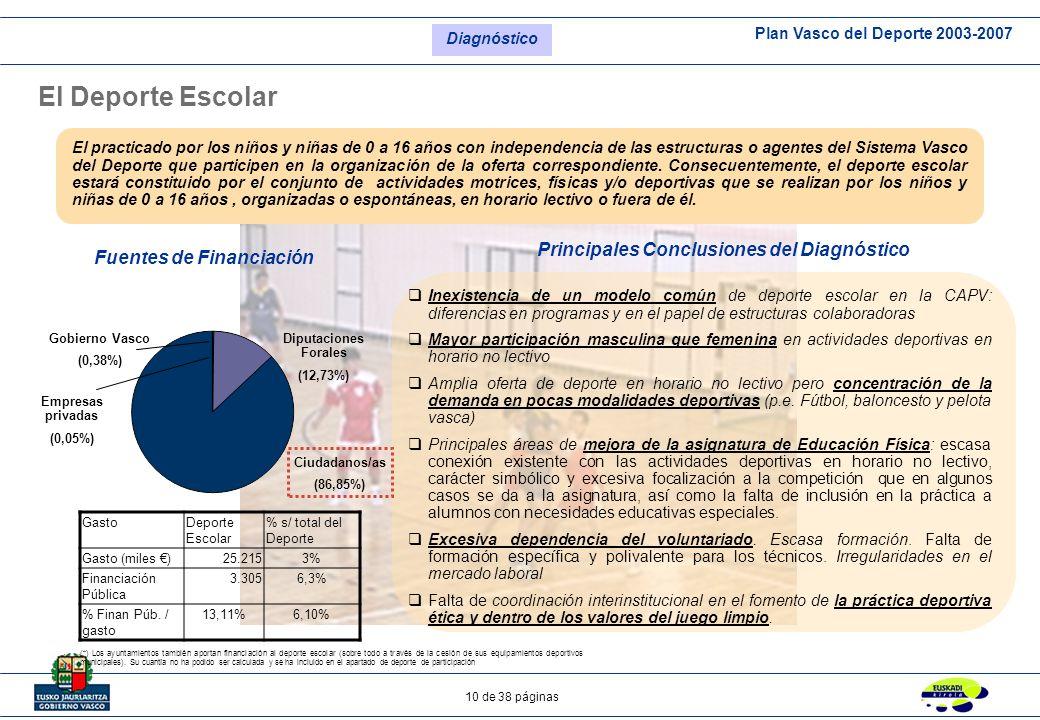 Plan Vasco del Deporte 2003-2007 10 de 38 páginas El Deporte Escolar Fuentes de Financiación Principales Conclusiones del Diagnóstico Ciudadanos/as (8