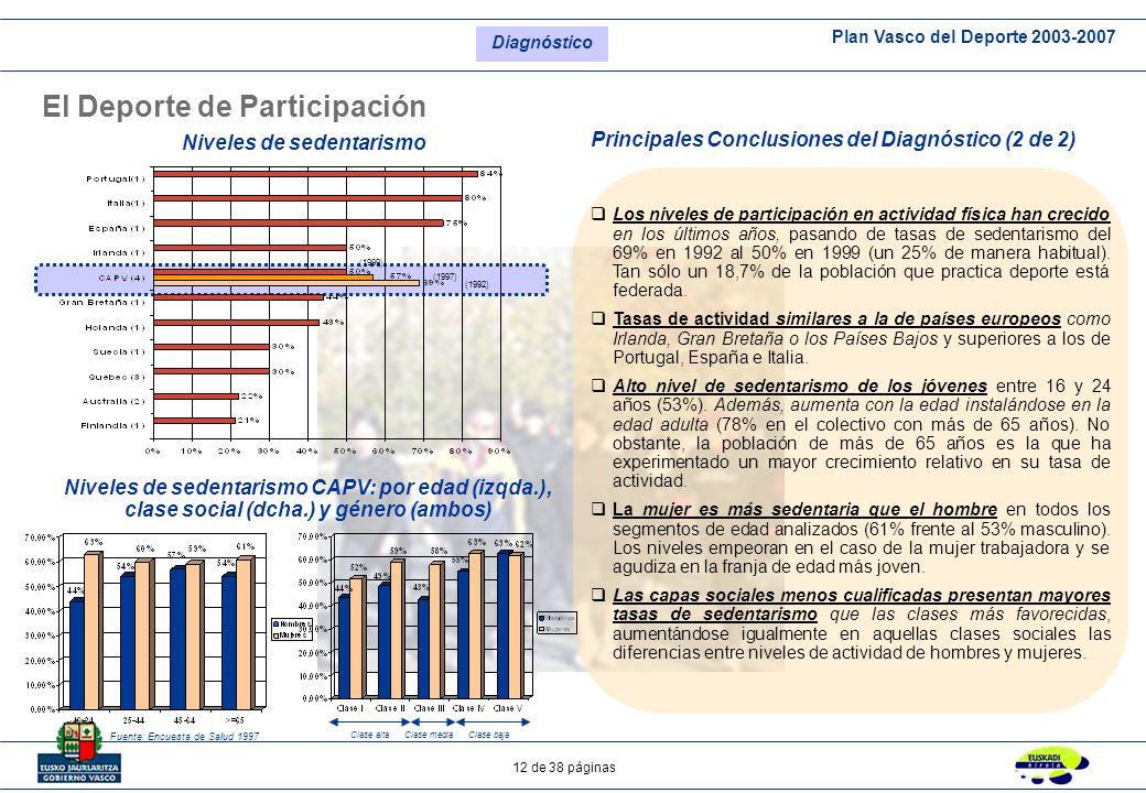 Plan Vasco del Deporte 2003-2007 12 de 38 páginas El Deporte de Participación Niveles de sedentarismo Principales Conclusiones del Diagnóstico (2 de 2