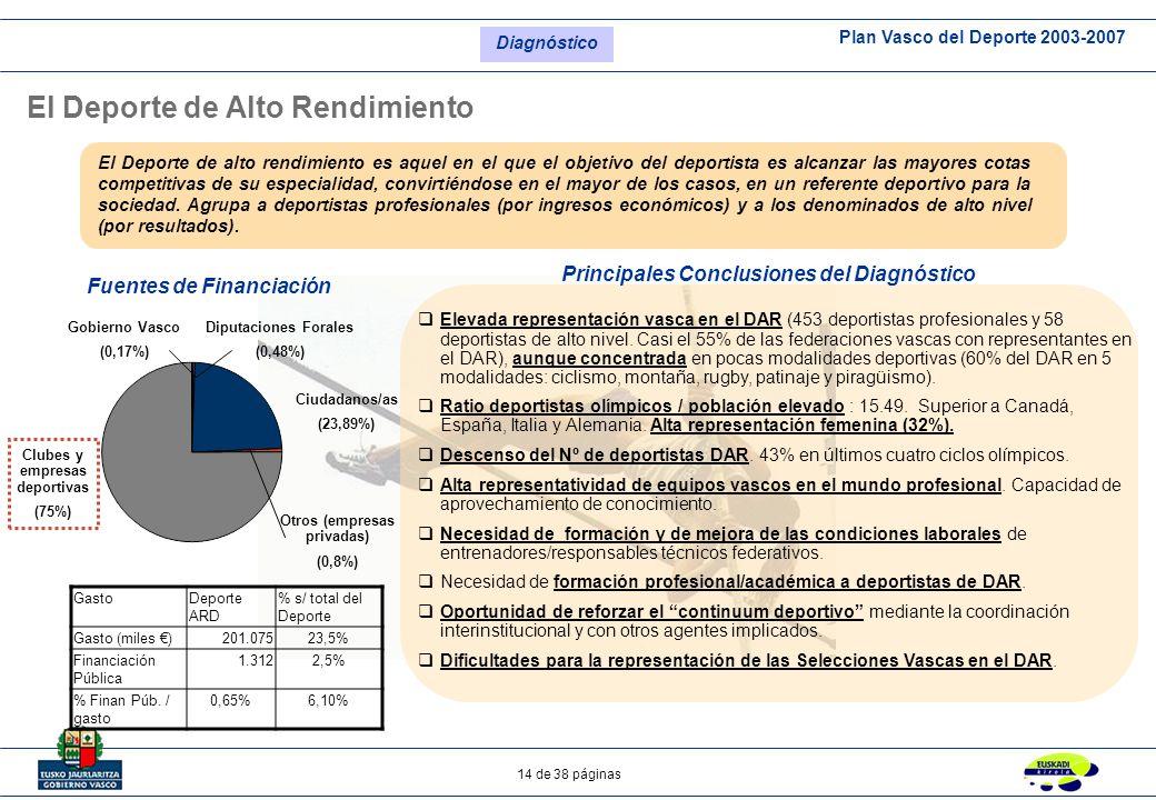 Plan Vasco del Deporte 2003-2007 14 de 38 páginas El Deporte de Alto Rendimiento Fuentes de Financiación Principales Conclusiones del Diagnóstico Dipu