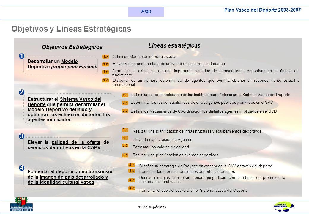 Plan Vasco del Deporte 2003-2007 19 de 38 páginas Objetivos y Líneas Estratégicas Desarrollar un Modelo Deportivo propio para Euskadi Estructurar el S