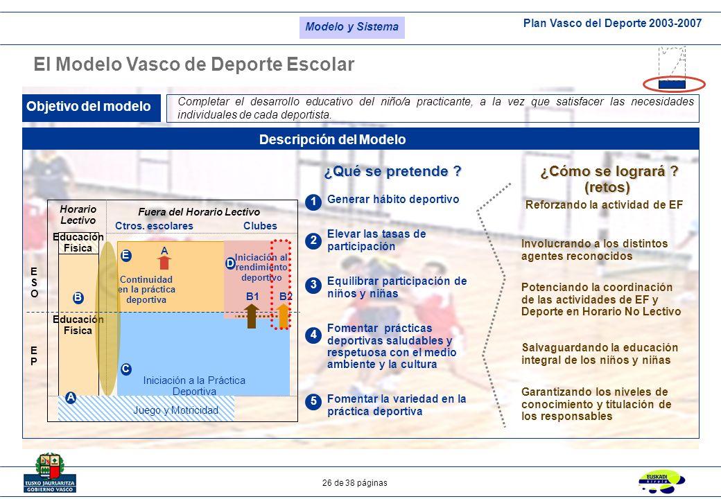 Plan Vasco del Deporte 2003-2007 26 de 38 páginas El Modelo Vasco de Deporte Escolar Objetivo del modelo Descripción del Modelo Educación Física Horar