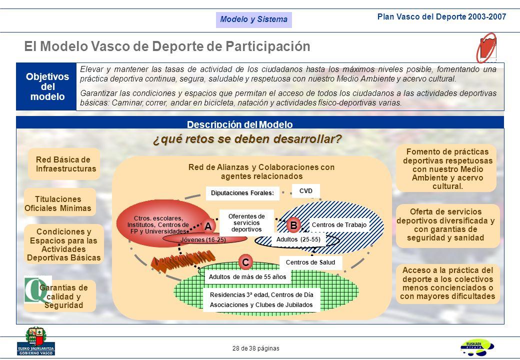 Plan Vasco del Deporte 2003-2007 28 de 38 páginas El Modelo Vasco de Deporte de Participación Objetivos del modelo Descripción del Modelo Elevar y man