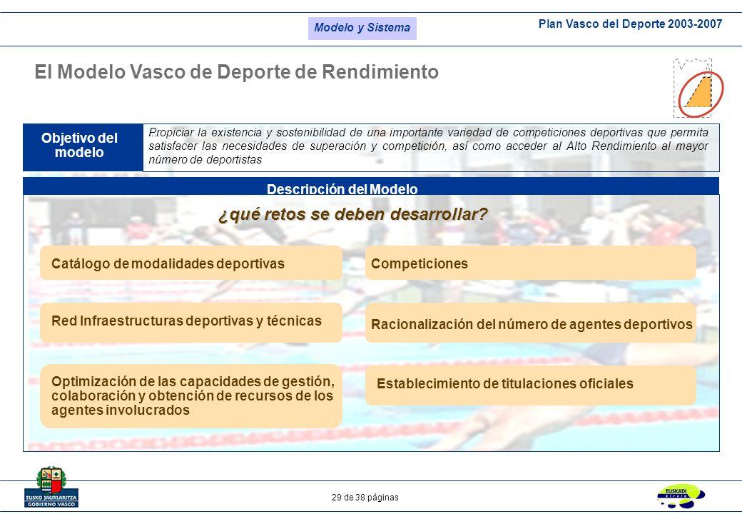 Plan Vasco del Deporte 2003-2007 29 de 38 páginas El Modelo Vasco de Deporte de Rendimiento Objetivo del modelo Descripción del Modelo.... ¿qué retos