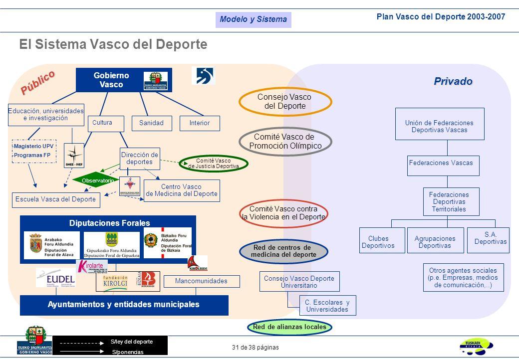 Plan Vasco del Deporte 2003-2007 31 de 38 páginas Gobierno Vasco Cultura Ayuntamientos y entidades municipales Unión de Federaciones Deportivas Vascas