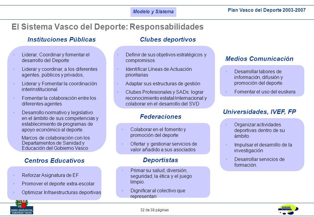 Plan Vasco del Deporte 2003-2007 32 de 38 páginas El Sistema Vasco del Deporte: Responsabilidades Liderar, Coordinar y fomentar el desarrollo del Depo