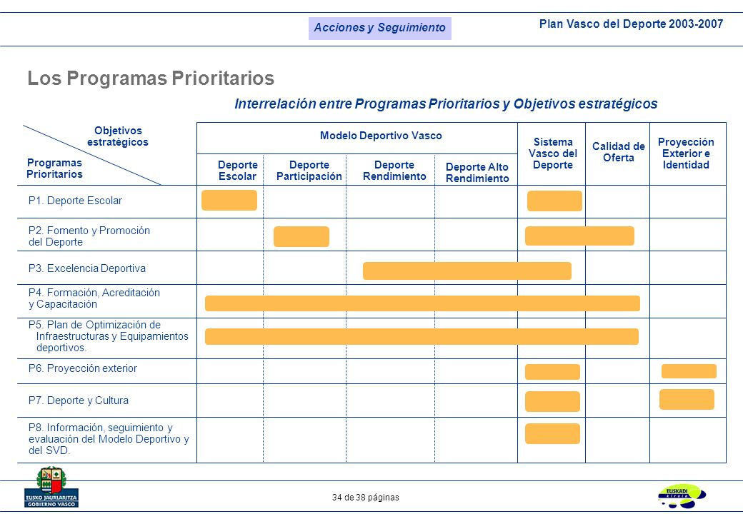 Plan Vasco del Deporte 2003-2007 34 de 38 páginas Los Programas Prioritarios Interrelación entre Programas Prioritarios y Objetivos estratégicos Depor
