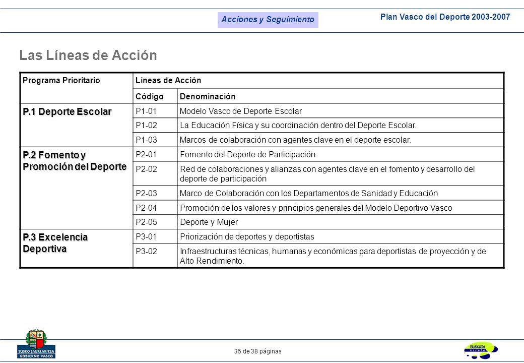 Plan Vasco del Deporte 2003-2007 35 de 38 páginas Programa PrioritarioLíneas de Acción CódigoDenominación P.1 Deporte Escolar P1-01Modelo Vasco de Dep