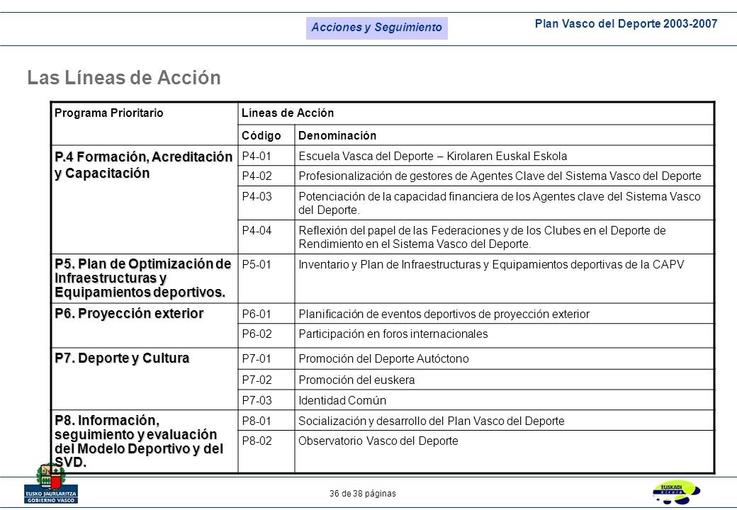 Plan Vasco del Deporte 2003-2007 36 de 38 páginas Programa PrioritarioLíneas de Acción CódigoDenominación P.4 Formación, Acreditación y Capacitación P