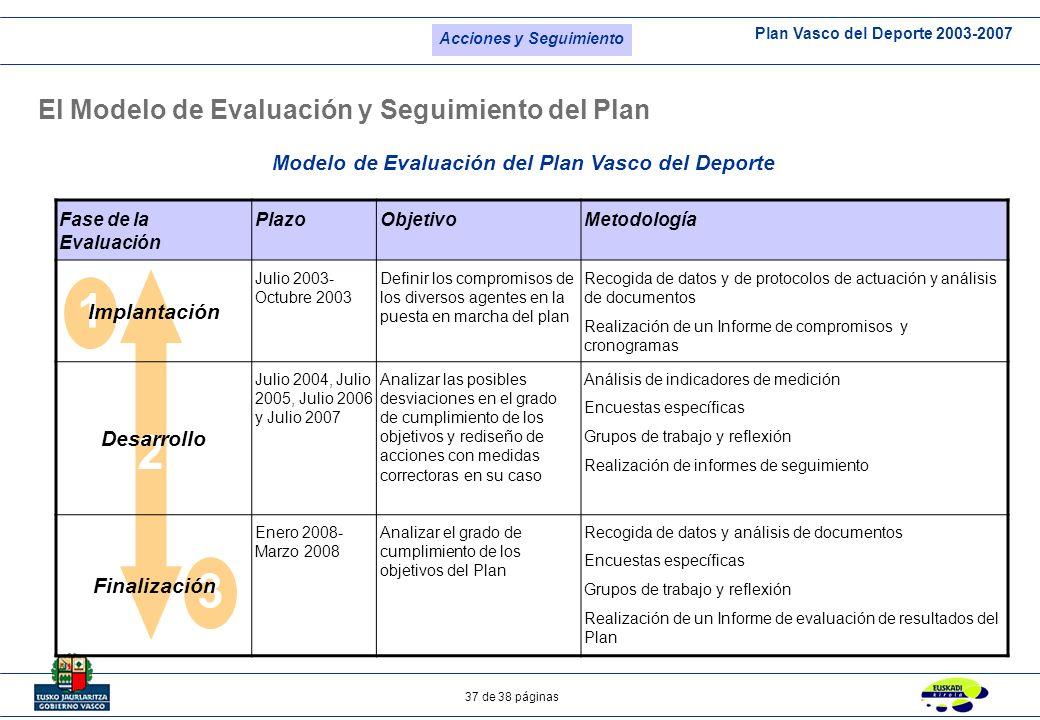 Plan Vasco del Deporte 2003-2007 37 de 38 páginas 3 El Modelo de Evaluación y Seguimiento del Plan 2 1 Fase de la Evaluación PlazoObjetivoMetodología