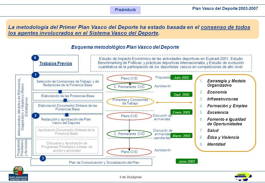 Plan Vasco del Deporte 2003-2007 25 de 38 páginas El Modelo Deportivo Vasco enriquecerá la vida de la ciudadanía vasca permitiéndole recorrer su opción de trayecto deportivo.
