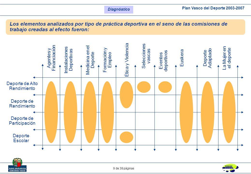 Plan Vasco del Deporte 2003-2007 9 de 38 páginas Deporte de Alto Rendimiento Deporte de Rendimiento Deporte de Participación Agentes y Financiación In