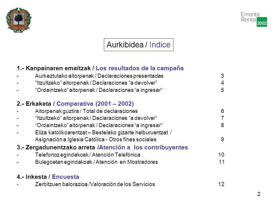 3 1.- Kanpainaren emaitzak Los resultados de la Campaña Aurkeztutako aitorpenak / Declaraciones presentadas