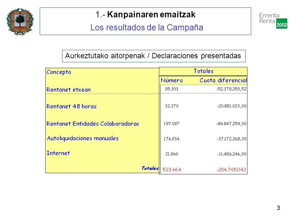 4 1.- Kanpainaren emaitzak Los resultados de la Campaña Itzultzeko aitorpenak / Declaraciones a devolver
