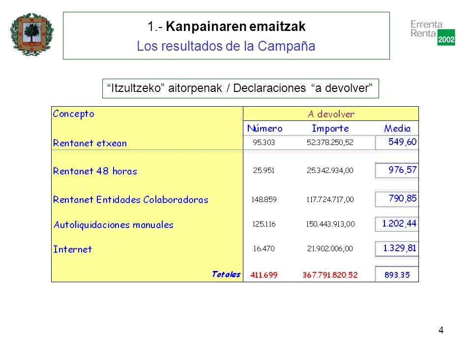 5 1.- Kanpainaren emaitzak Los resultados de la Campaña Ordaintzeko aitorpenak / Declaraciones a ingresar