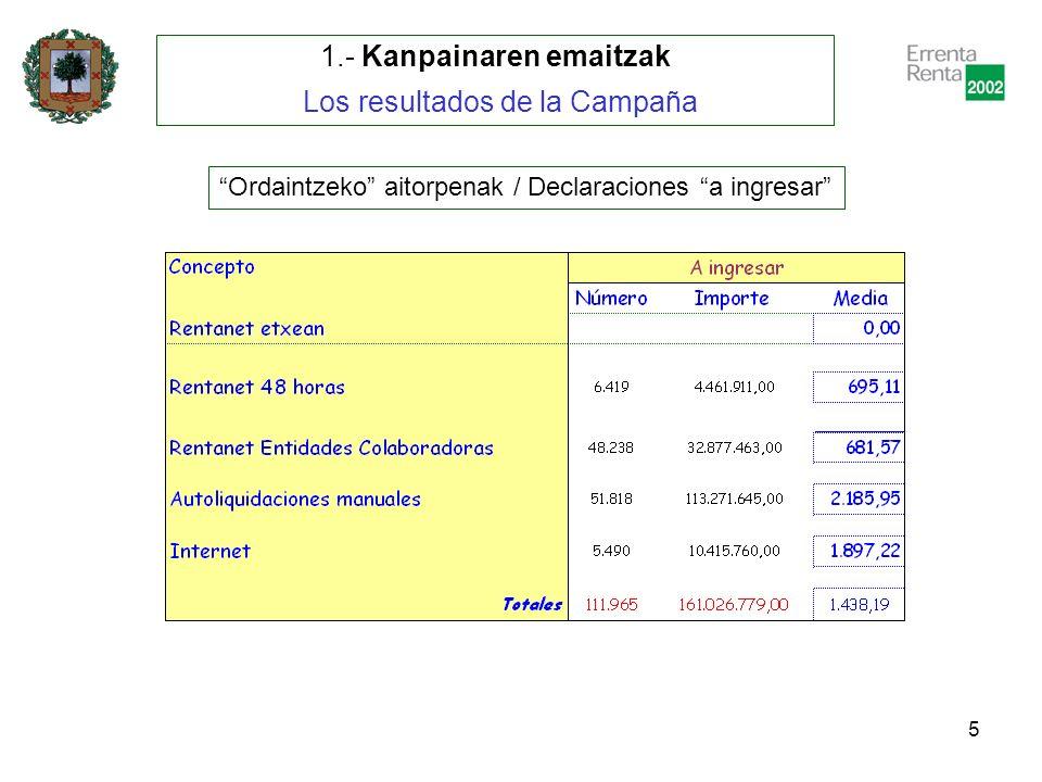 6 2.- Erkaketa 2001 – 2002 Comparativa Aitorpenak guztira / Total Declaraciones