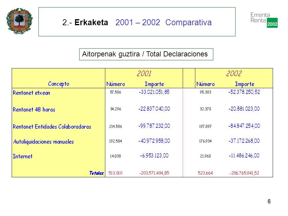 7 2.- Erkaketa 2001 – 2002 Comparativa Itzultzeko aitorpenak / Declaraciones a devolver