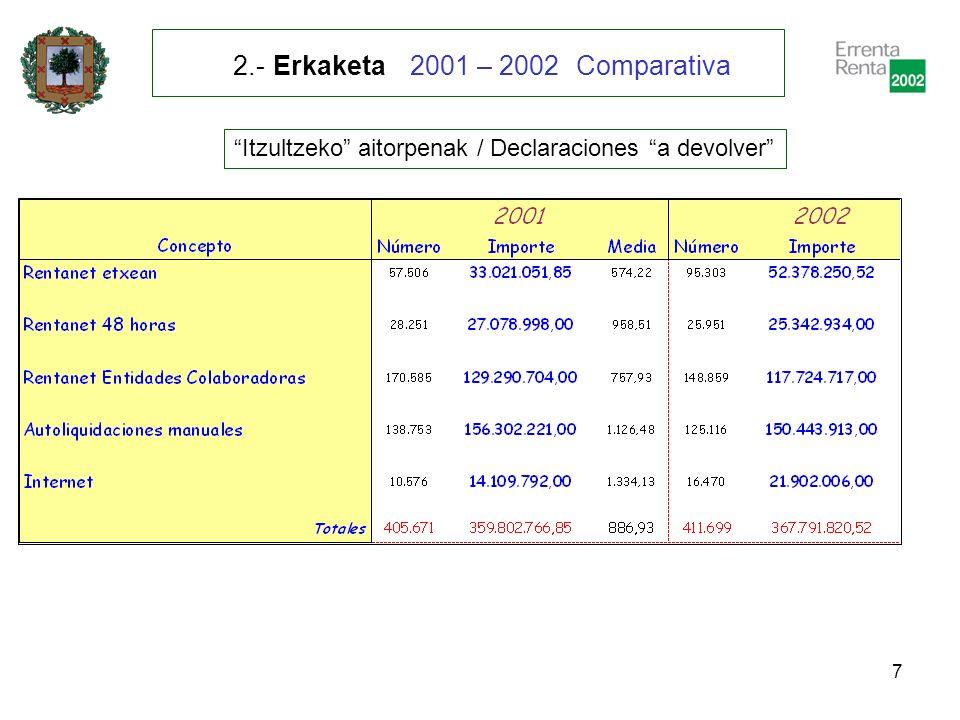 8 Ordaintzeko aitorpenak / Declaraciones a ingresar 2.- Erkaketa 2001 – 2002 Comparativa
