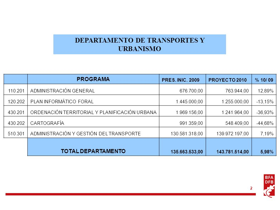 2 DEPARTAMENTO DE TRANSPORTES Y URBANISMO PROGRAMA PRES. INIC. 2009PROYECTO 2010% 10/ 09 110.201ADMINISTRACIÓN GENERAL676.700,00763.944,0012,89% 120.2