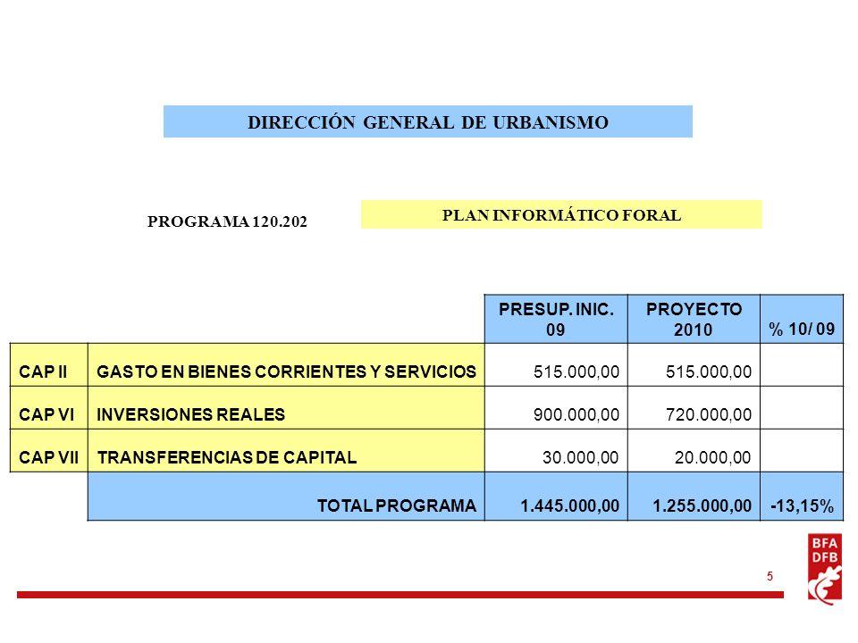 5 PROGRAMA 120.202 DIRECCIÓN GENERAL DE URBANISMO PLAN INFORMÁTICO FORAL PRESUP. INIC. 09 PROYECTO 2010% 10/ 09 CAP IIGASTO EN BIENES CORRIENTES Y SER